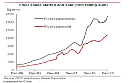 Floor Space Started and Sold