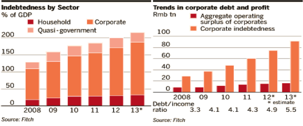 Indebtedness by Sector - Trends in Coporate Debt and Profit