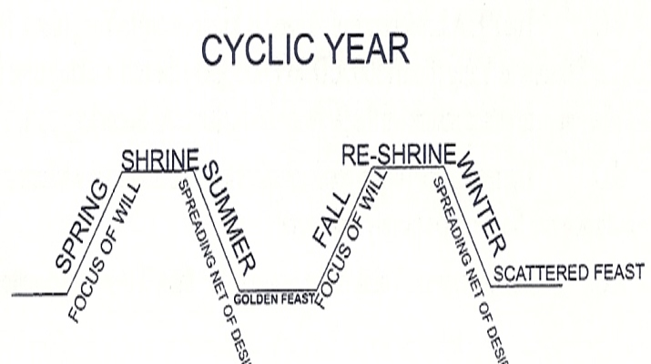 Cyclic Year