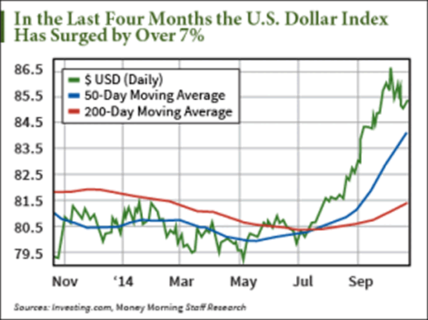 How to profit from a stronger u s dollar the market oracle