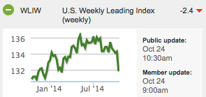 US Weekly Leading Index