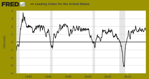 Leading Index for the US