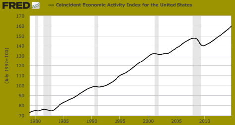 Coincident Economic Activity Index for the US