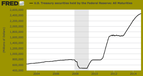 US Treasury securities held by the Federal Reserve