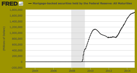 Mortgage-backed securities held by the Federal Reserve