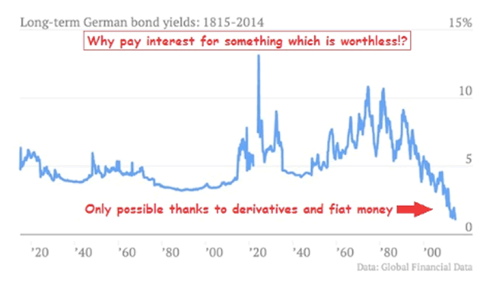 bond yields 1914 2014 money currency