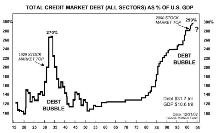 credit market debt 1914 2014 money currency