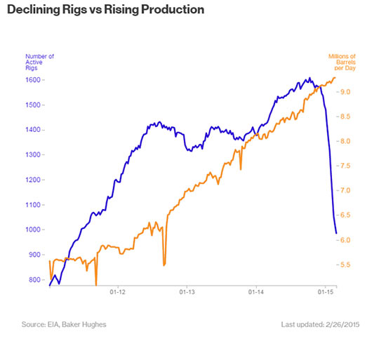 declining rigs vs rising production