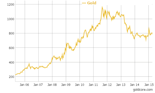 Gold in Pounds - 10 Years