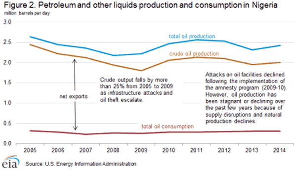 Nigeria petroleum and other liquids production and consumption