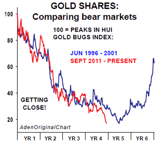 Comparing Gold Shares Bear Markets