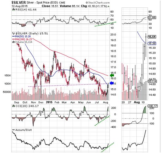 Stock Market 7 Year Crash Cycle