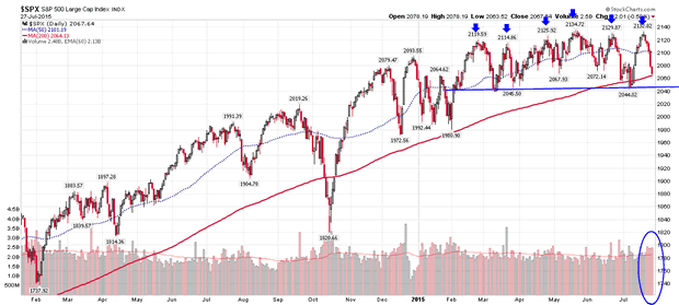 S&P500 Index daily chart