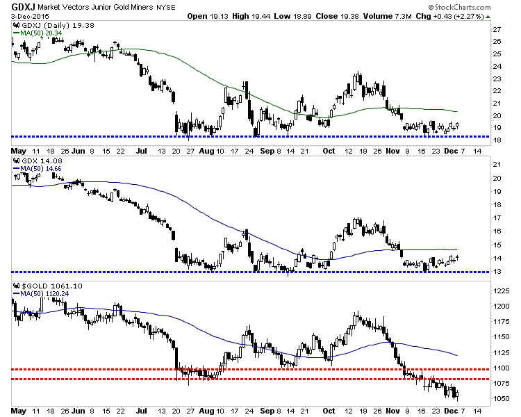 Market Vectors Gold Miners, Market Vectors Junior Gold Miners and Gold Daily Charts