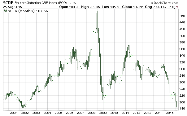 CRB Index 15-Year Monthly Chart