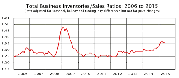 Total Business Inventories/Sales ratios 2006-2015