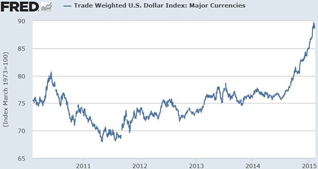 Trade Weighted US Dollar Index: Major Currencies