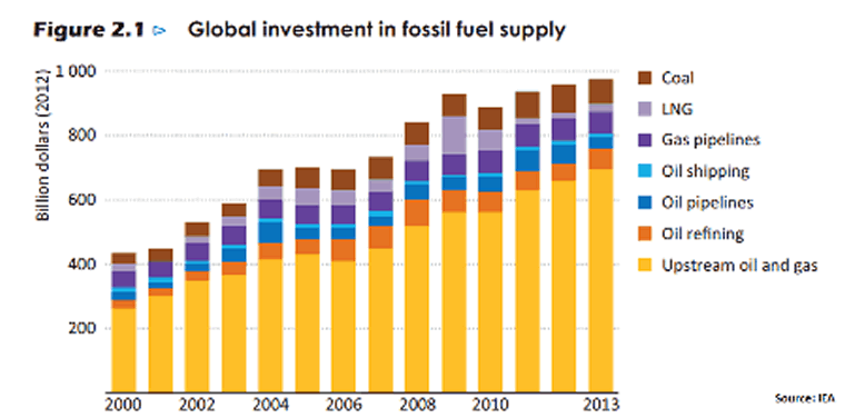 Global Investment in Fossil Fuel Supply