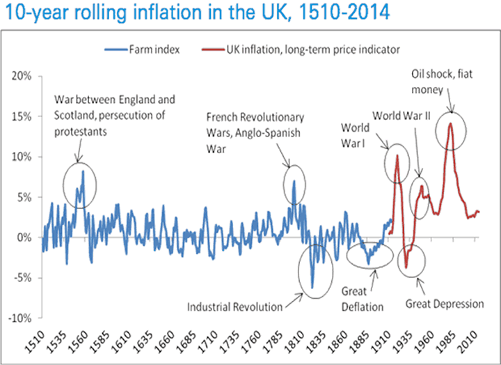 10-Year Rolling Inflation in the UK, 1510-2014