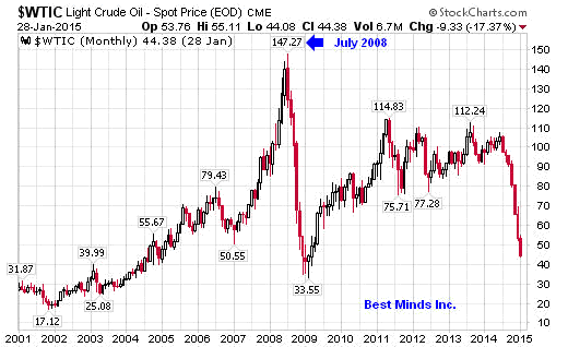 Monthly Crude Oil Chart