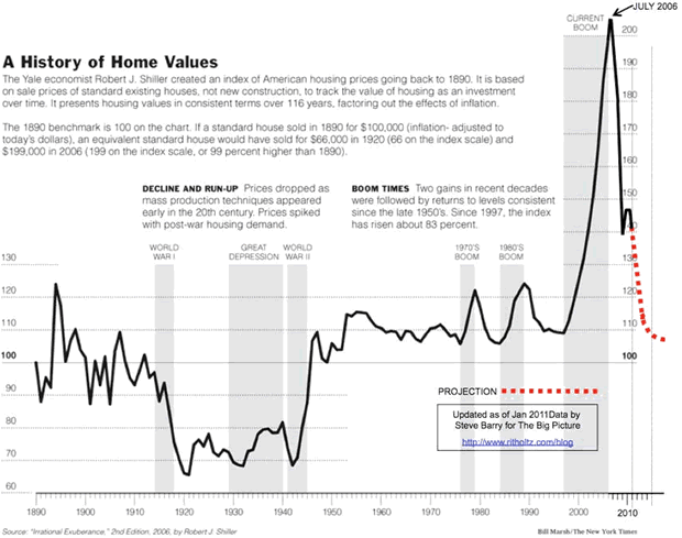 A History of Home Values