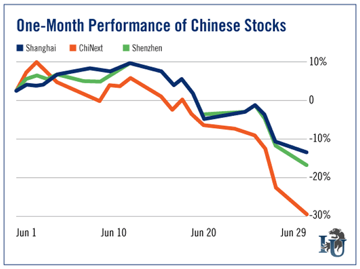 One Month Performance of Chinese Stocks chart