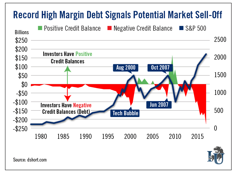 Record High Margin Debt Signals Potential Market Sell Off chart