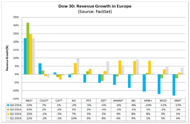 Dow 30: Revenue growth in Europe