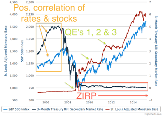 Correlation of rates and Stocks