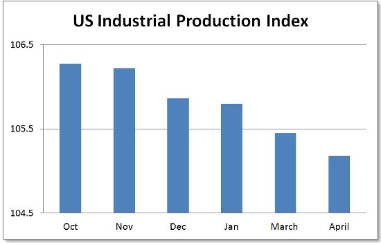 US industrial production May 2015