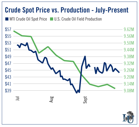 Crude Spot Price verses Production July to Present chart
