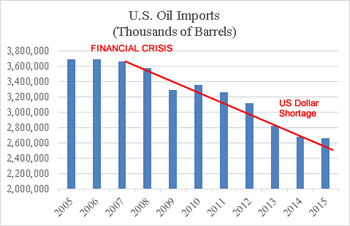 US Oil Imports Thousands of Barrels