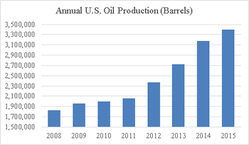 Annual US Oil Production