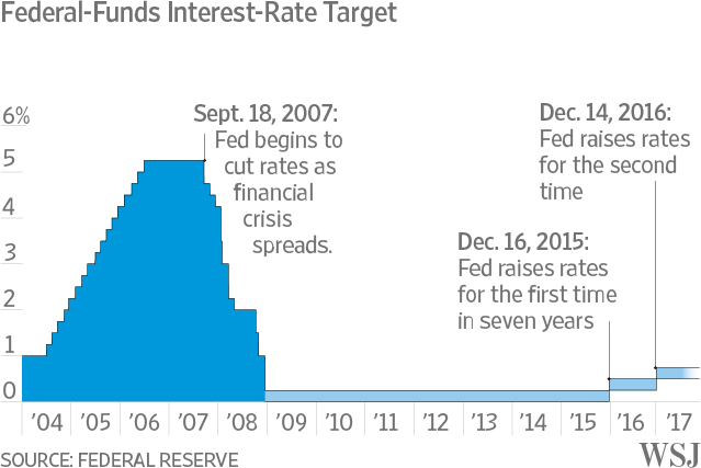Fed raises key interest rate for first time in year