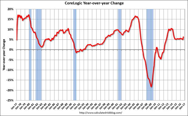 Home Prices Year=Over-Year Change since 1977