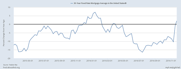 30-Year Fixed rate Morgage Average