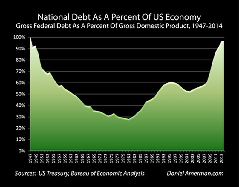 National Debt as Percent of US Economy