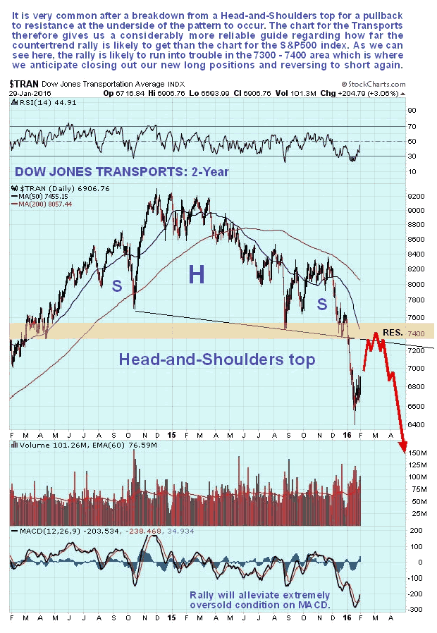Dow Transports 2-Year Chart