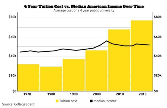 4-Year Tuition Cost Versus Median American Income