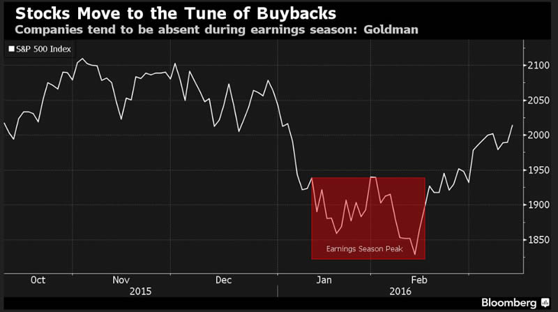 Stocks Move to the Tune of Buybacks
