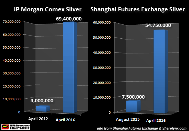 Silver Bullion Has Key New Player China Replaces Jp