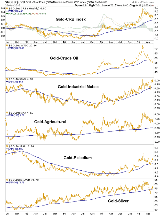 Gold versus Commosities Chart