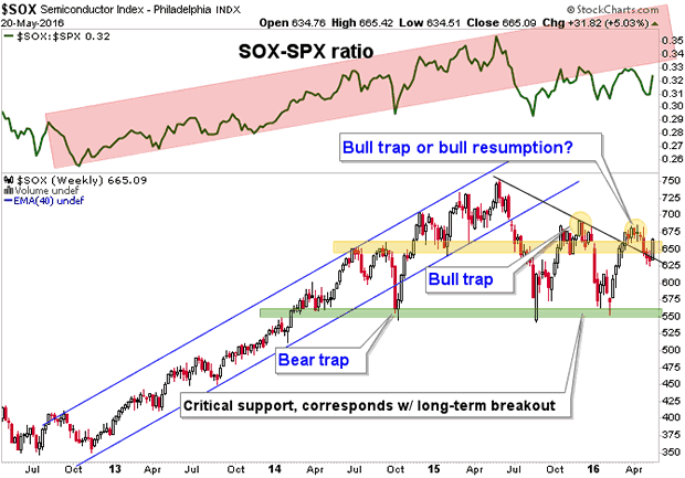 SOX:SPX ratio Weekly Chart