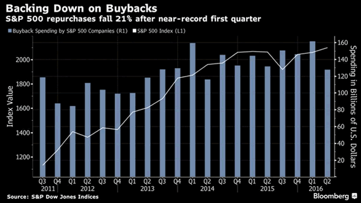 Backing Down on Buybacks