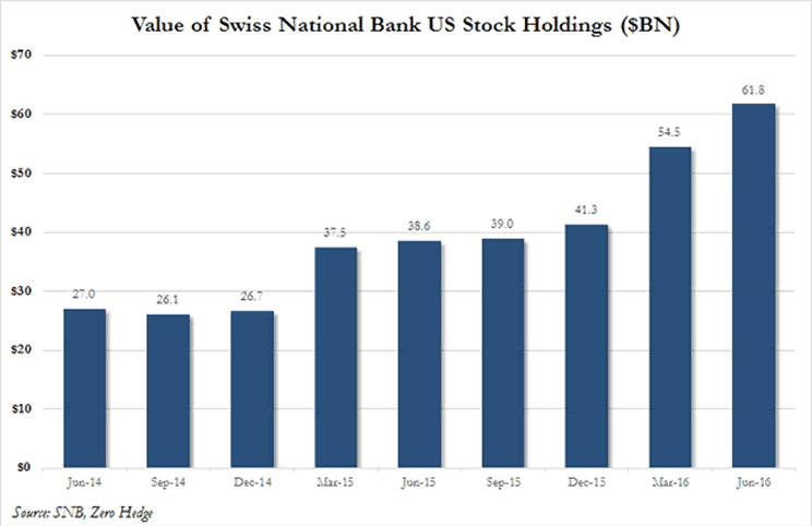 Value of Swiss national Bank US Stock Holdings