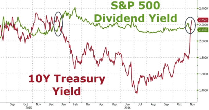 10-Year US Treasury Yield versus S&P500 Dividend Yield