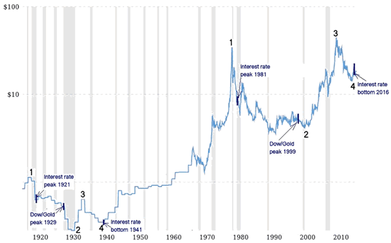 Silver Chart 1920-current