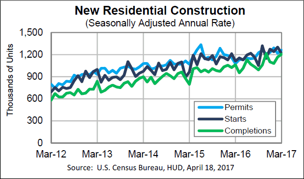 New Residential Construction, Seasonally Adjusted Annual rate