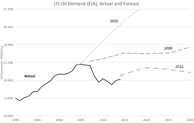 US Oil Demand (EIA), Actual and Forecast