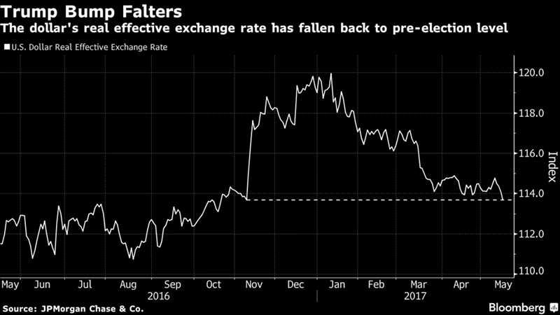 No Reprieve For Dollar As Trump Troubles Mount